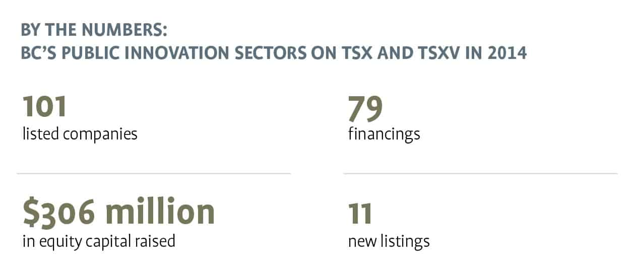 BC's Public Innovation Sectors on TSX and TSXV in 2014