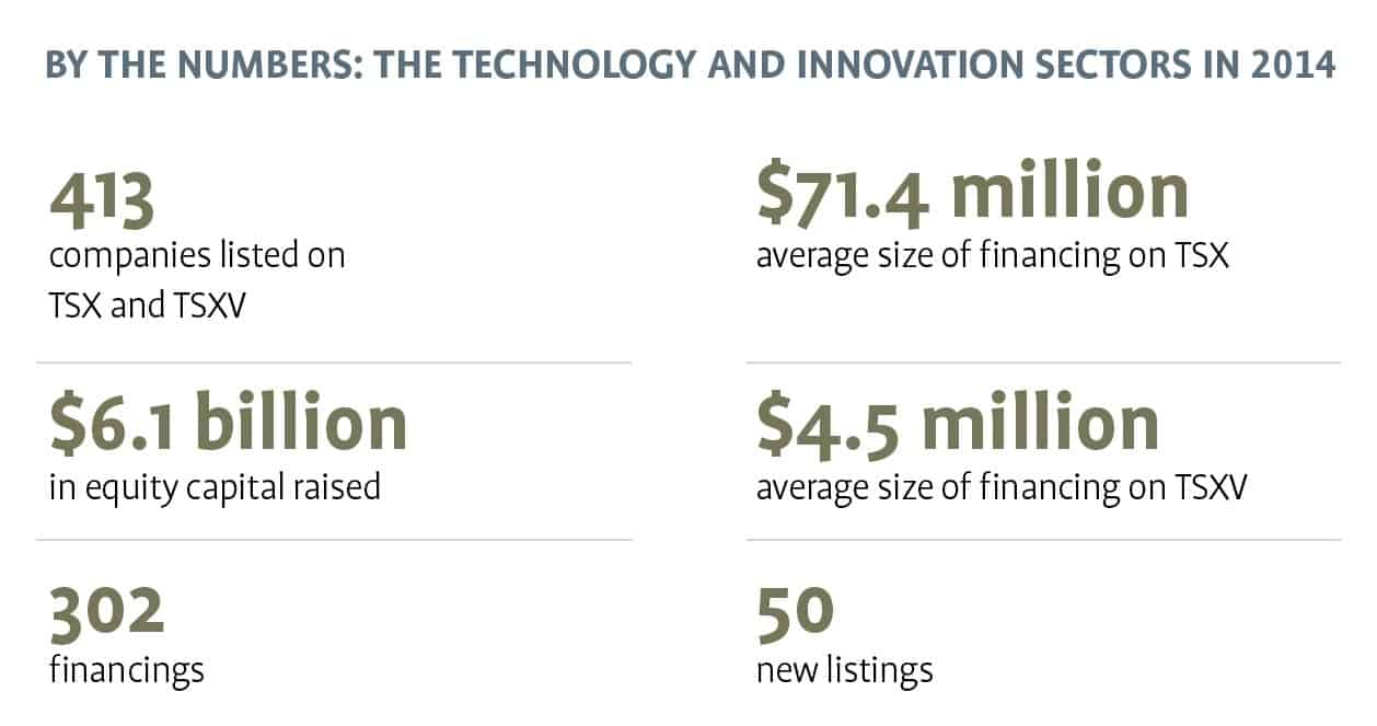 The Technology and Innovation Sectors in 2014