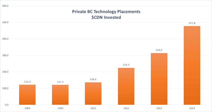 Private BC Tech Placements