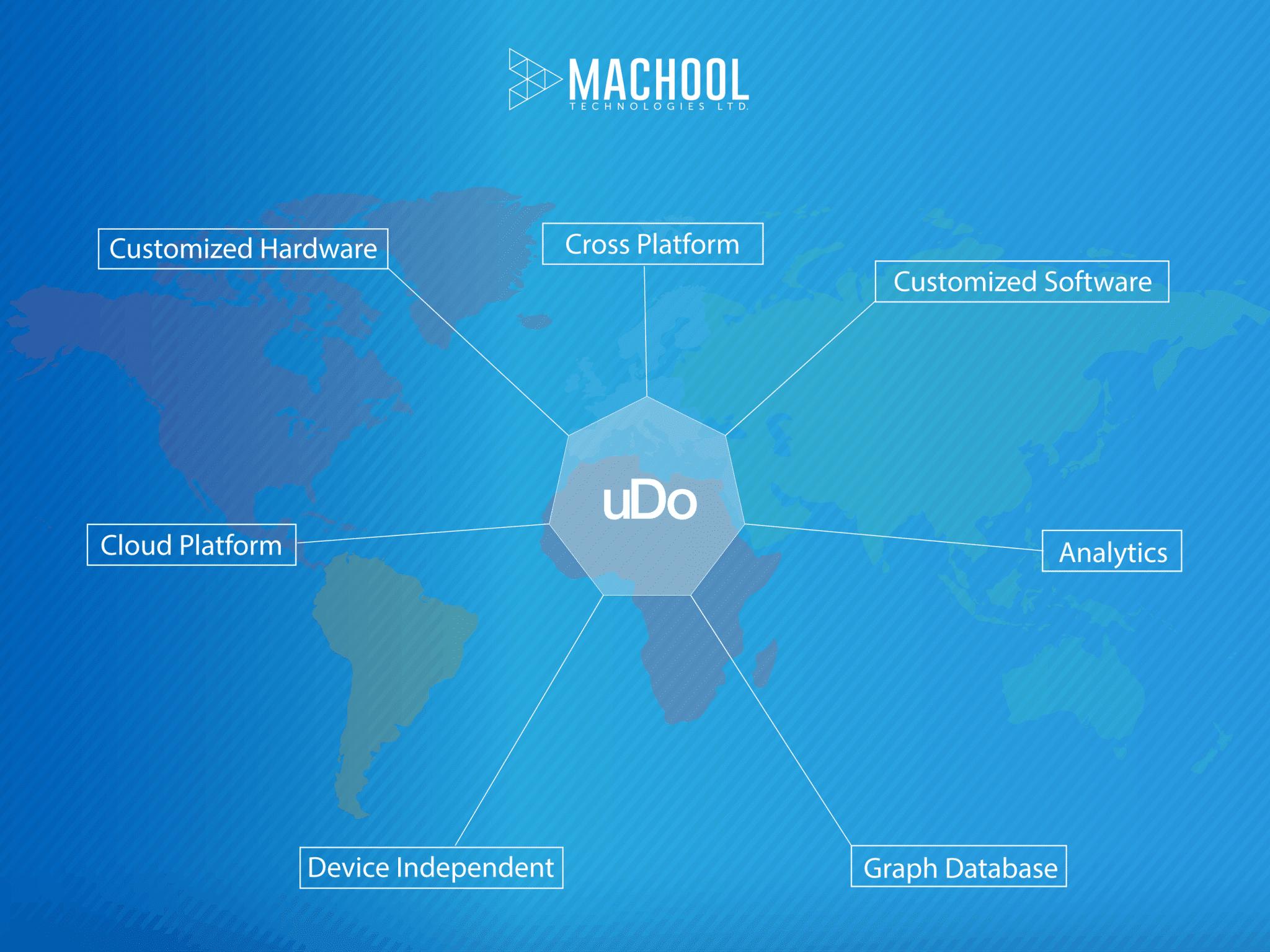 uDo Service